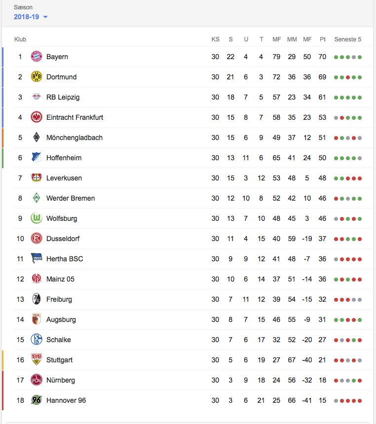 Bundesligastilling per 23. april 2019